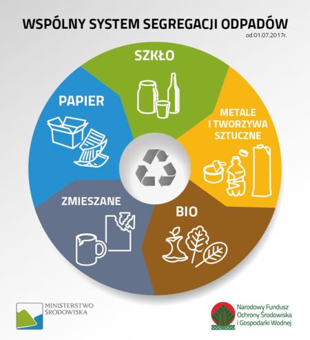 Nowe zasady segregacji odpadów (kliknięcie spowoduje powiększenie obrazu)